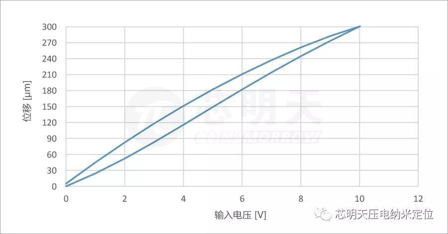 P18开环曲线