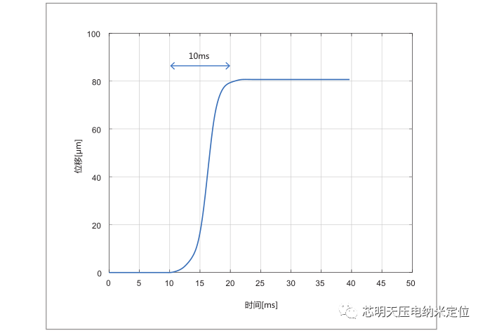 压电物镜定位器4
